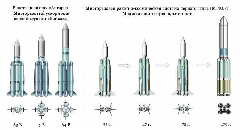 Проект «Байкал» станет ответом России на ракету Илона Маска
