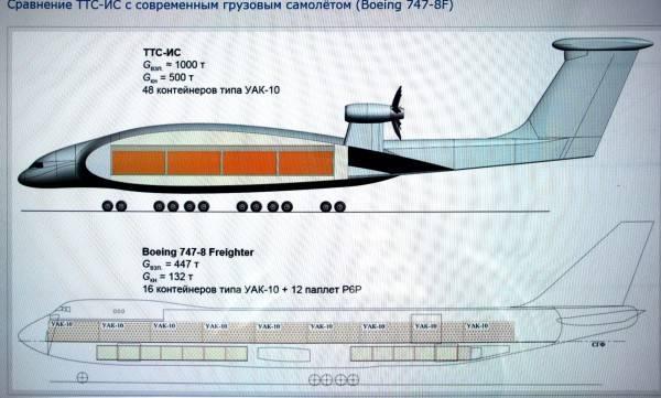 新しいロシアのエクラノプラン:画期的なものですか、それとも不要なおもちゃですか?