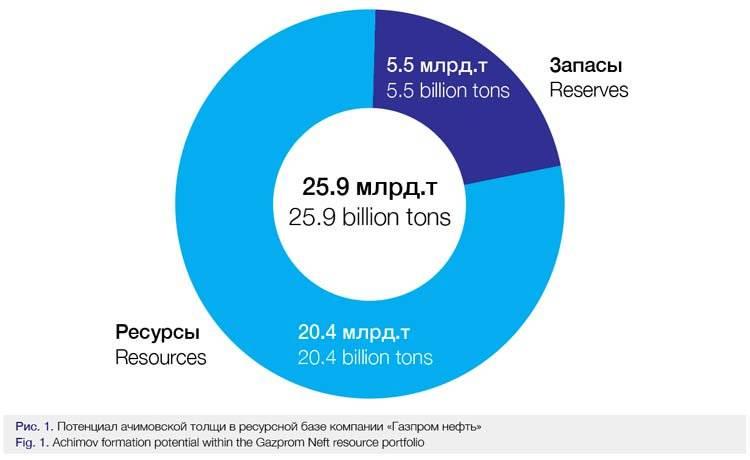 «Газпром нефть»: на очереди разработка Ачимовской толщи
