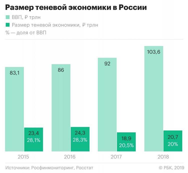 Финансовая разведка сообщила о десятках триллионов теневой экономики России