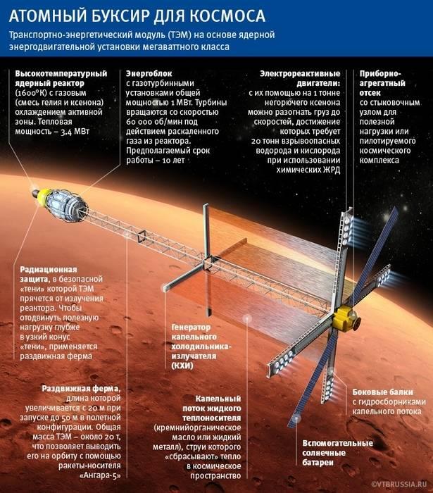 Rússia falou sobre o teste de um motor nuclear para voar para a lua