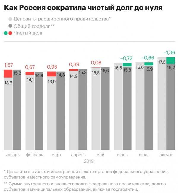 Russia practically freed from government debt