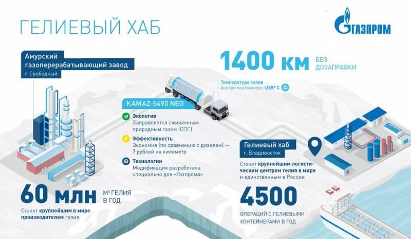 Россия готовится вырваться в лидеры по производству гелия